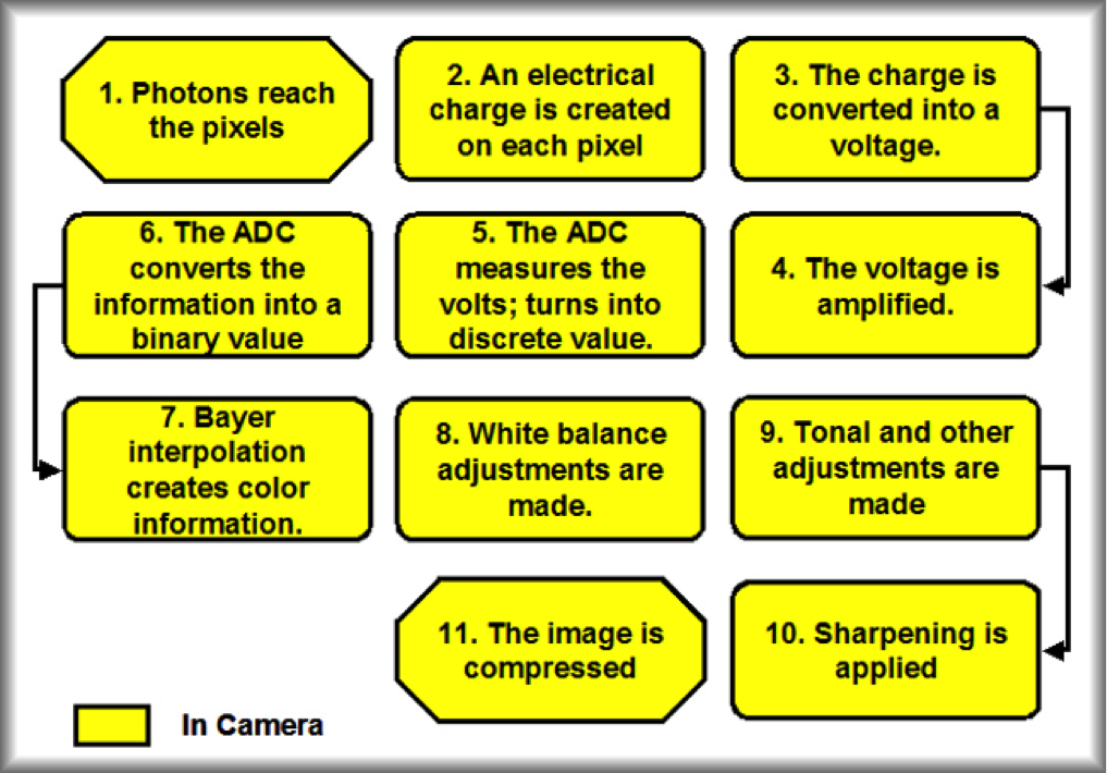 A diagram explaining the JPEG image process | Architectural Photographer Berkshire