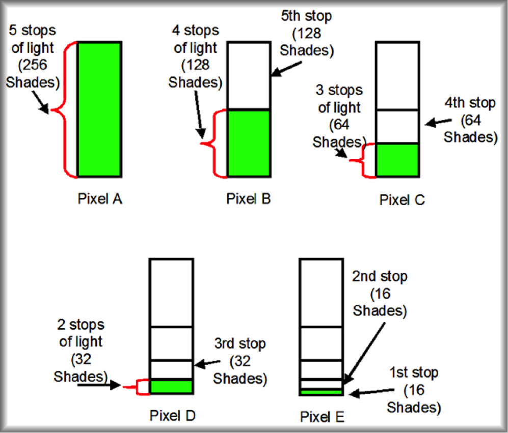 A diagram showing the difference between shades and stops | Architectural Photographer Berkshire